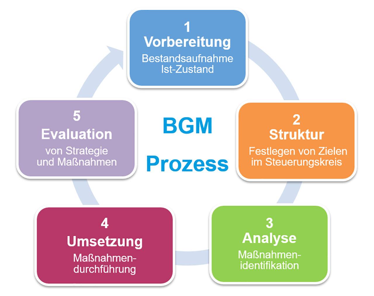 BGM - Prozess
